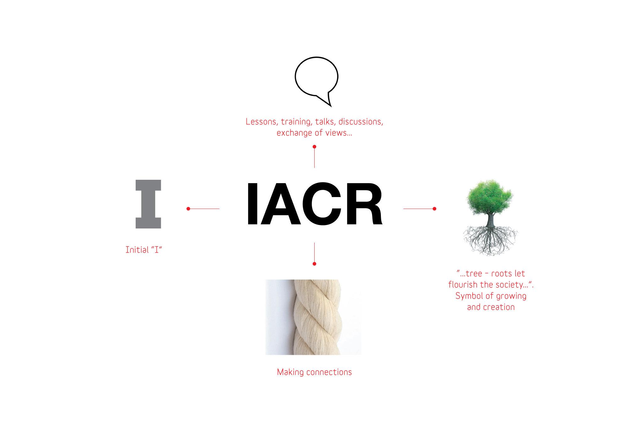 IACR-2